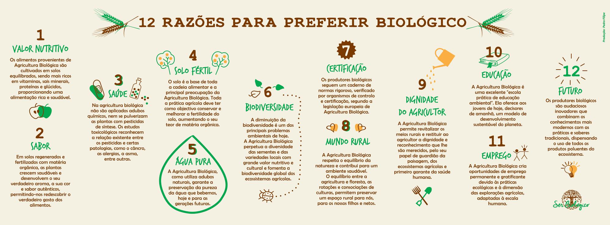Biológico